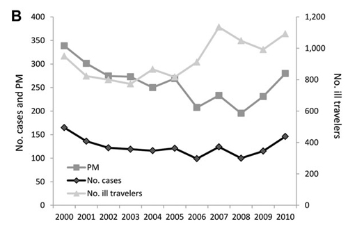 Figure 3 B: B) Absolute case numbers and proportionate morbidity for malaria (no. malaria cases/1,000 ill returned GeoSentinel patients) after travel to sub-Saharan Africa, 2000–2010. There were 1,363 total reported cases of malaria after travel to sub-Saharan Africa among the 18 GeoSentinel sites.