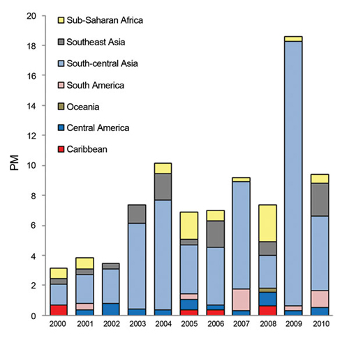 Figure 4: Proportionate morbidity (PM) for enteric fever (no. enteric fever cases/1,000 ill returned GeoSentinel patients) by region, 2000–2010.